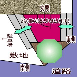 左右から入れる玄関口