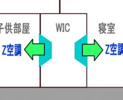 Z空調の吹出口(図)